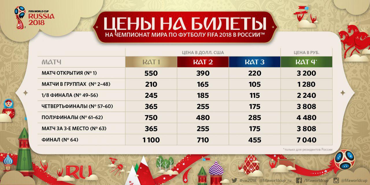 Цены на билеты на чемпионат мира по футболу в 2018 году в России