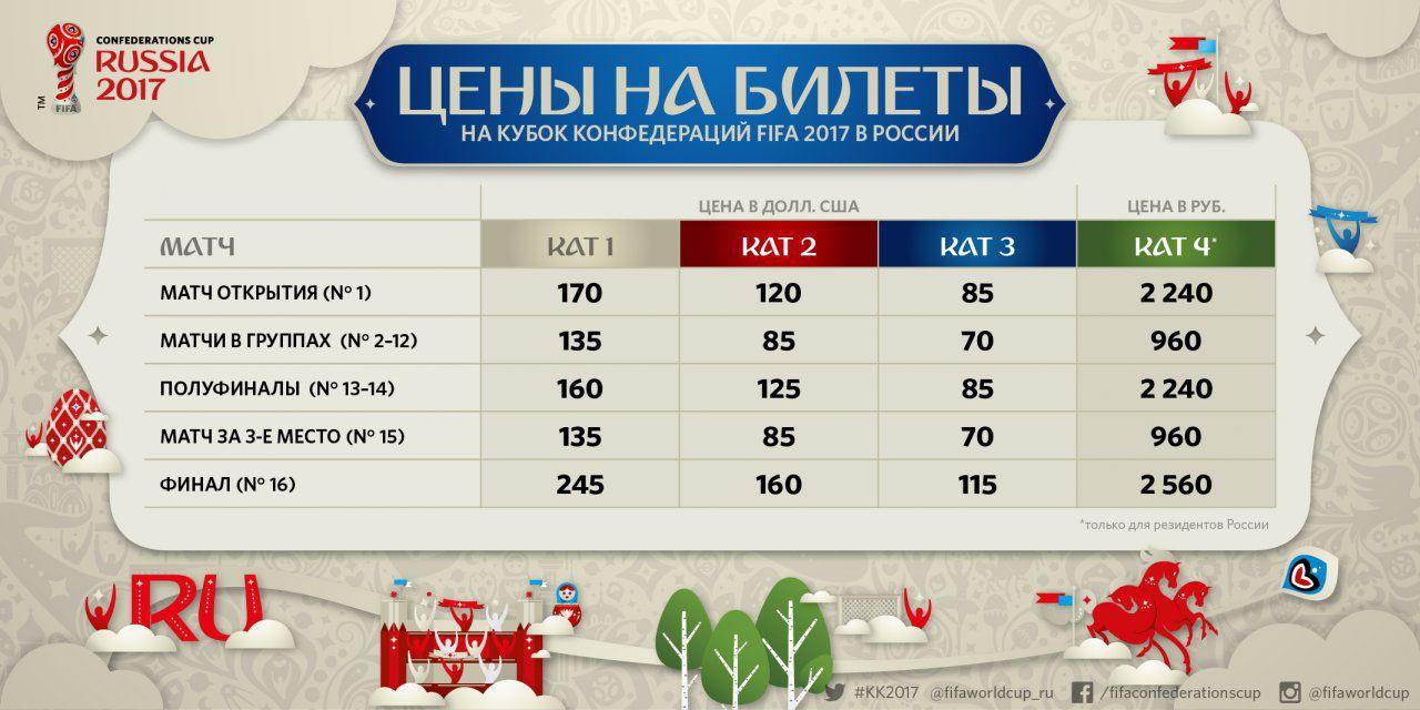 Цены на билеты на кубок конфедераций в 2017 году в России