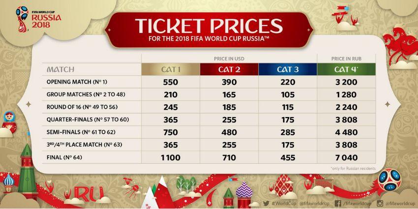 Категории билетов Чемпионата мира 2018 года - стоимость