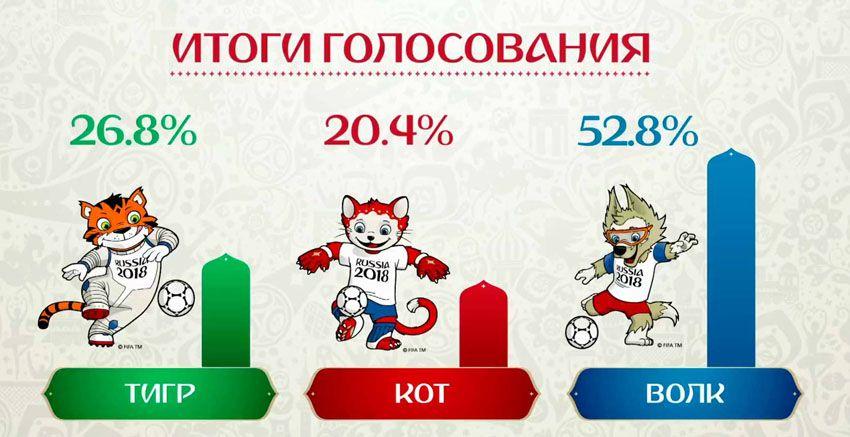 Итоги голосования за талисман ЧМ 2018 по футболу - волк Забивака