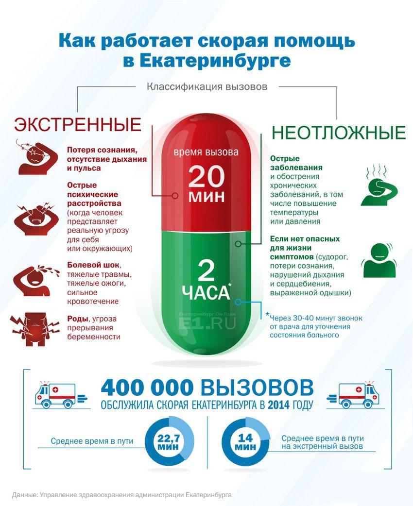 как работает скорая помощь в Екатеринбурге